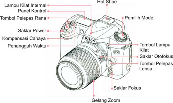 Teknik Menggunakan Kamera DSLR