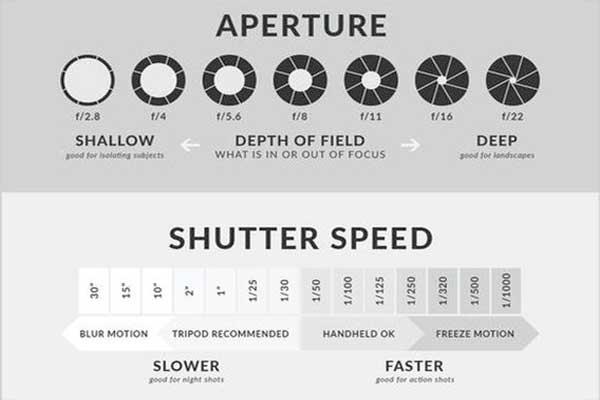 Shutter Speed Dalam Fotografi